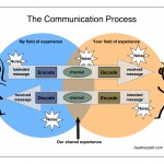 Communicating across differences and through noise